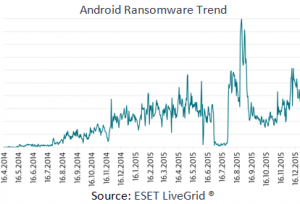 Android Ransomware Trend